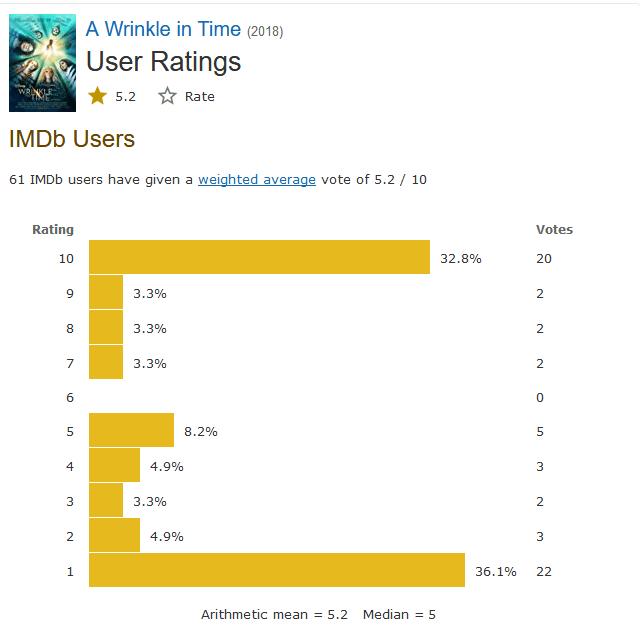 Nếp Gấp Thời Gian rating IMDb