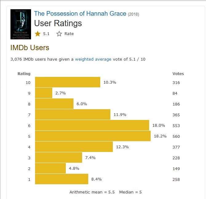 Số điểm 5 & 6 trên IMDb chiếm số lượng kha khá - Xác chết quỷ ám