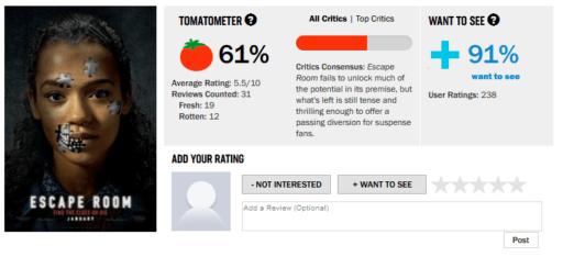 """Trên """"Cà Chua Thối"""", 61% nhà phê bình đánh giá phim này """"tươi"""""""