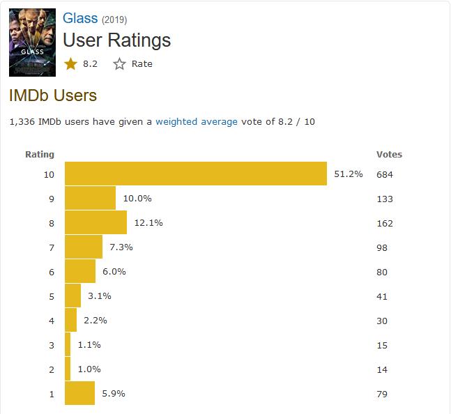 """Số điểm của phim Glass trên IMDb có vẻ như bị fan """"chấm lố"""""""